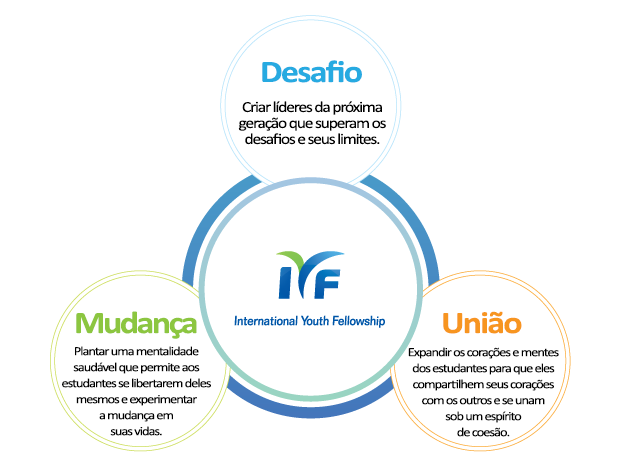 Valores do grupo IYF