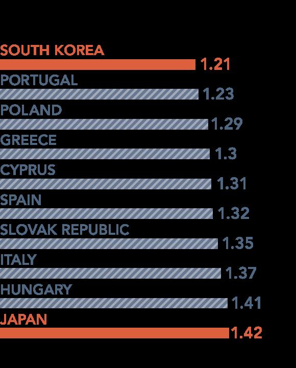 Taxa de fertilidade de acordo com os dados da OECD