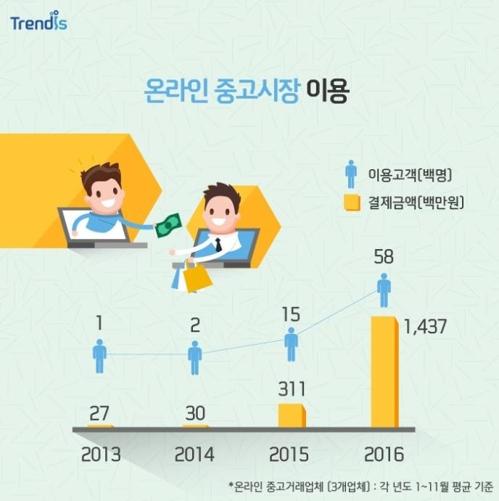 Gráfico de crescimento dos serviços de aluguel e compartilhamento nos últimos anos. Foto: Shinhan Card/Korea Bizwire