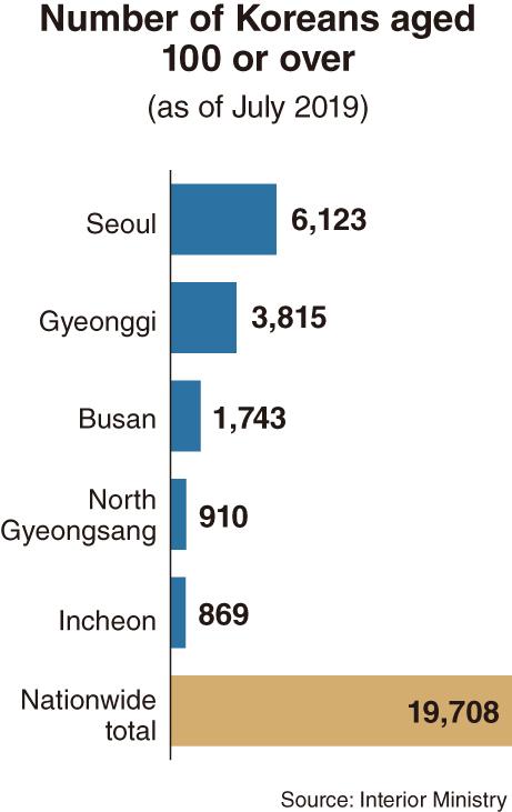 Mais De 10.000 Centenários Residem Na Área Metropolitana De Seul