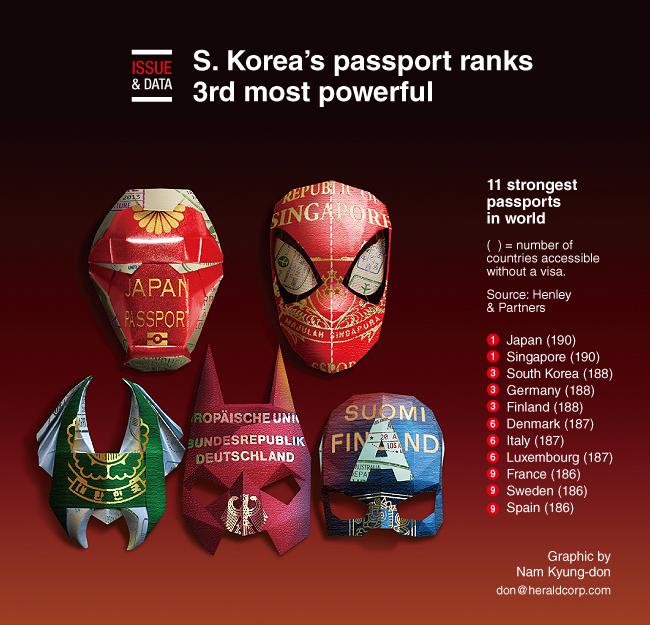 Passaporte Sul-Coreano É O Terceiro Mais Poderoso Do Mundo