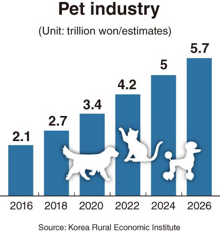 Indústria De Animais De Estimação Da Coreia Prospera Com Serviços Criativos