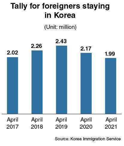 Número De Estrangeiros Na Coreia Chega A 50 Meses De Baixa